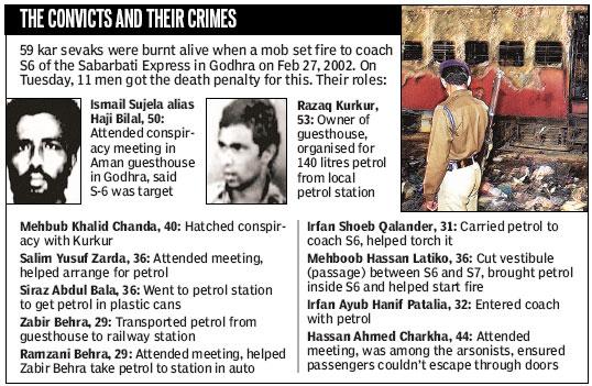 गुजरात के दंगो की बात करने वाले गोधरा नरसंहार पे चुप्पी साध लेते है !