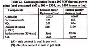 क्या थर्मल पॉवर प्लांट से उपजे प्रदूषण की चिंता है किसी को?